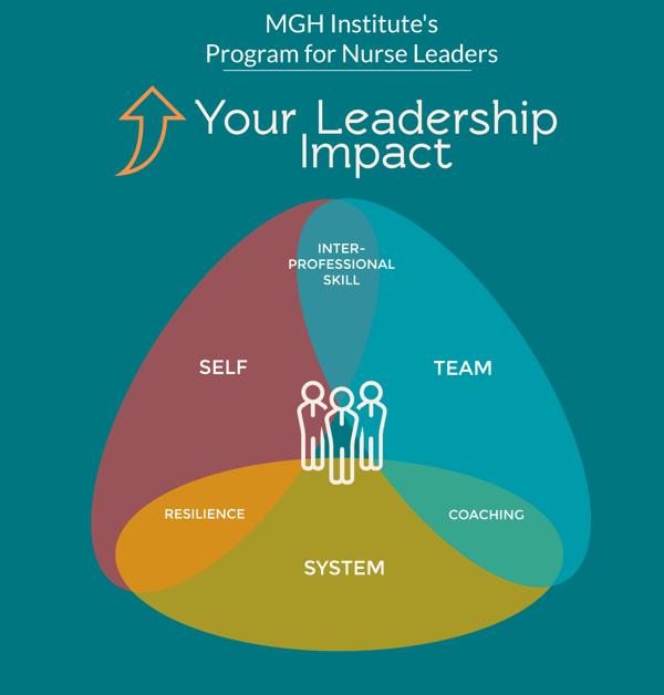 Diagram of MGH Institute's Program For Nurse Leaders leadership impact